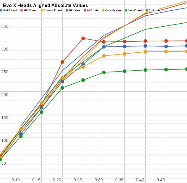 Heads comparison: AMS, MAP, Cosworth - EvoXForums com